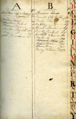 Mason Family Manuscript Account Book, #C0214, Special Collections Research Center, George Mason University Libraries.